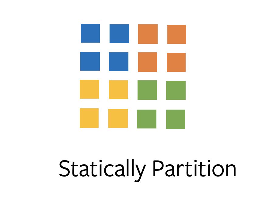 statically partition